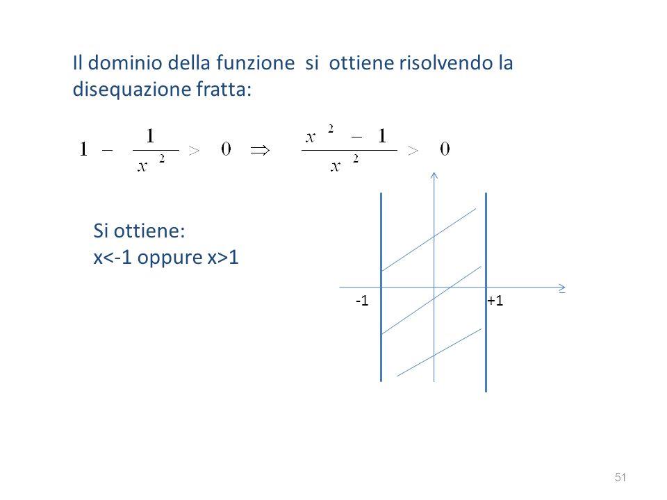 Il dominio della funzione si ottiene risolvendo la disequazione fratta: