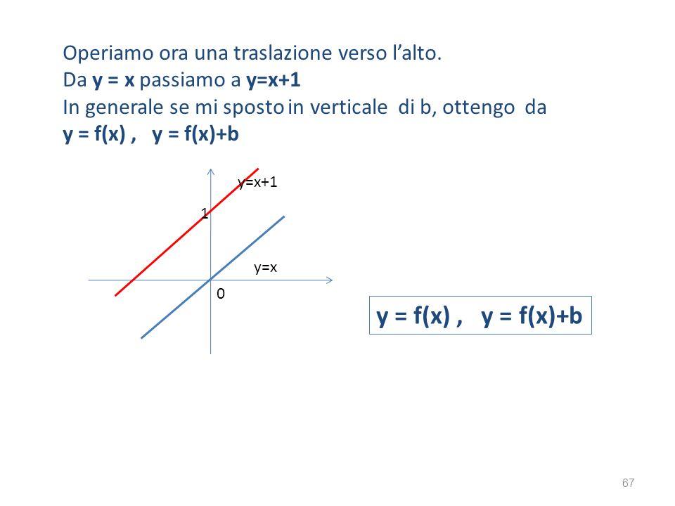y = f(x) , y = f(x)+b Operiamo ora una traslazione verso l'alto.