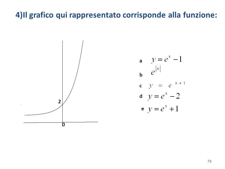 4)Il grafico qui rappresentato corrisponde alla funzione: