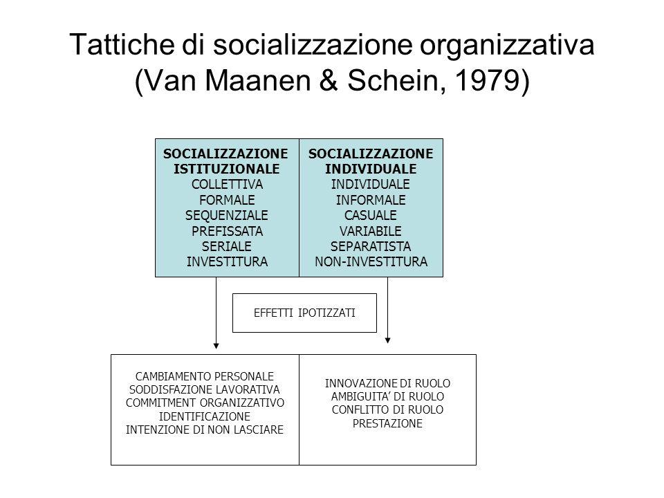 Tattiche di socializzazione organizzativa (Van Maanen & Schein, 1979)