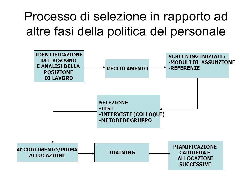 Processo di selezione in rapporto ad altre fasi della politica del personale