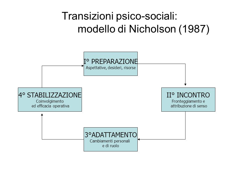 Transizioni psico-sociali: modello di Nicholson (1987)