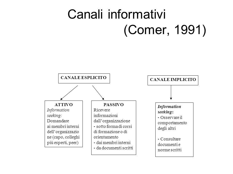 Canali informativi (Comer, 1991)