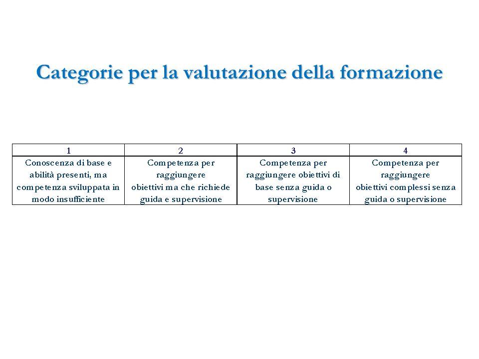 Categorie per la valutazione della formazione