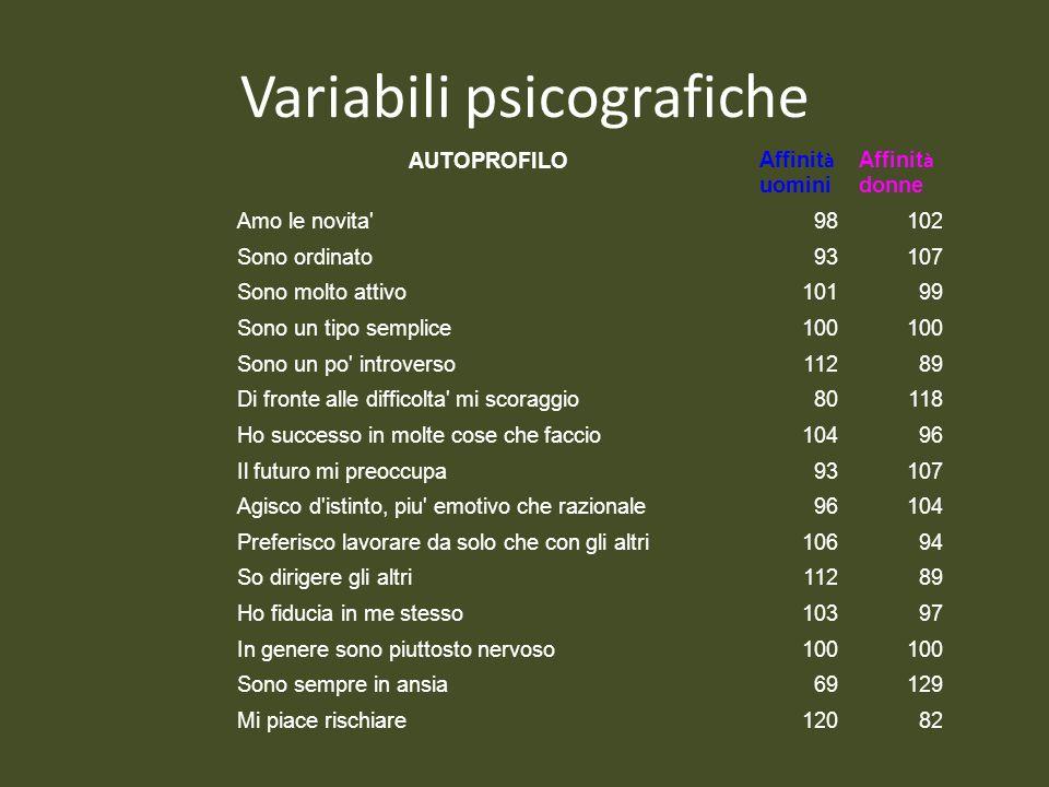 Variabili psicografiche