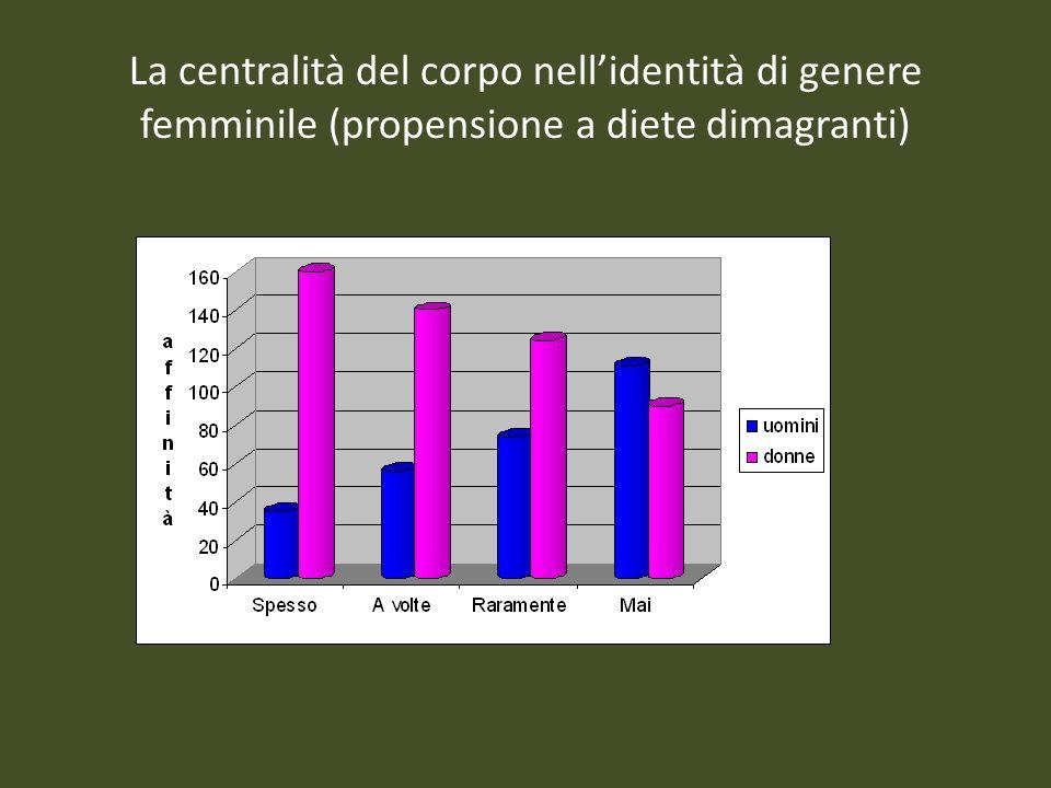 La centralità del corpo nell'identità di genere femminile (propensione a diete dimagranti)