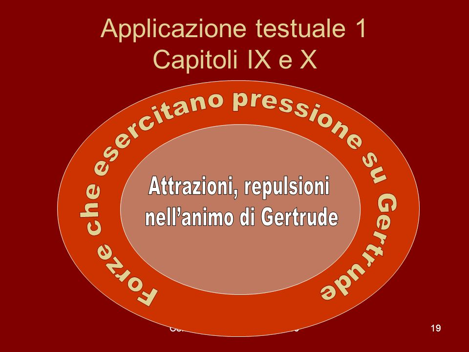 Applicazione testuale 1 Capitoli IX e X