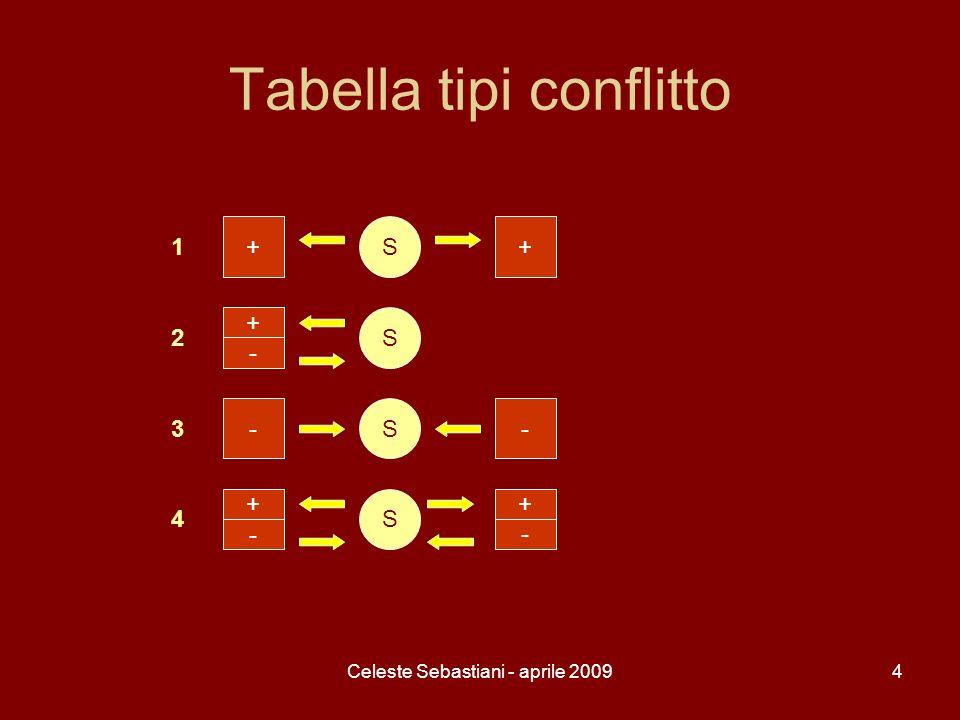 Tabella tipi conflitto
