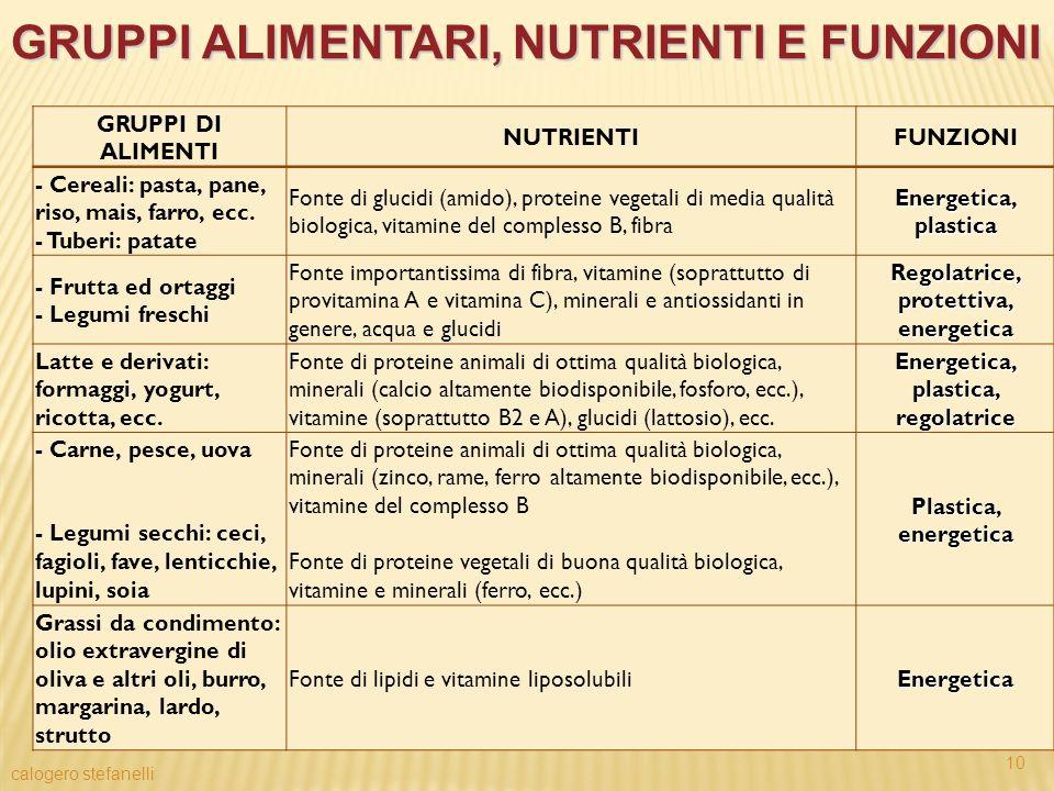 Gruppi alimentari, nutrienti e funzioni