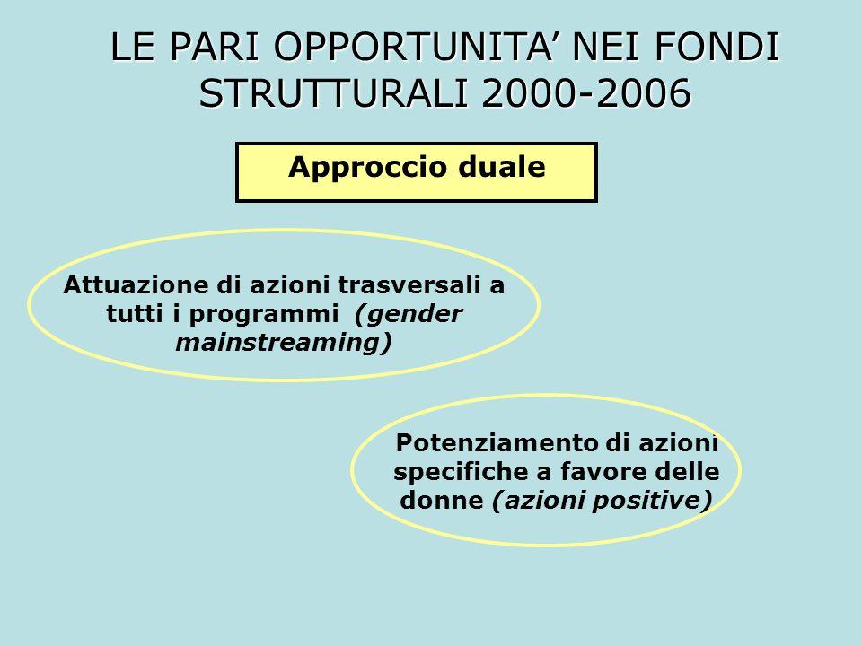 LE PARI OPPORTUNITA' NEI FONDI STRUTTURALI 2000-2006