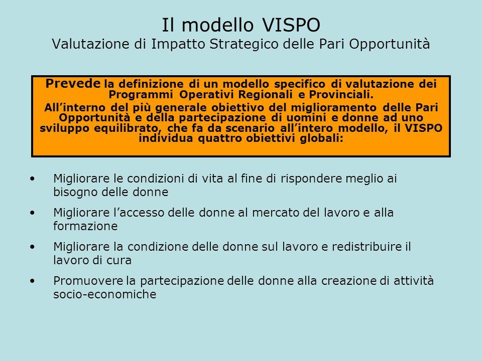 Il modello VISPO Valutazione di Impatto Strategico delle Pari Opportunità