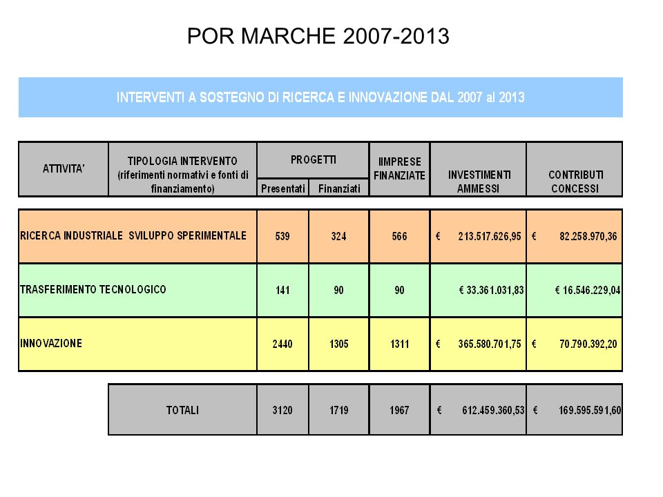 POR MARCHE 2007-2013