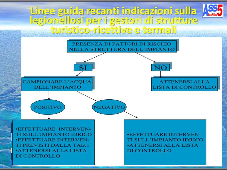 Linee guida recanti indicazioni sulla legionellosi per i gestori di strutture turistico-ricettive e termali