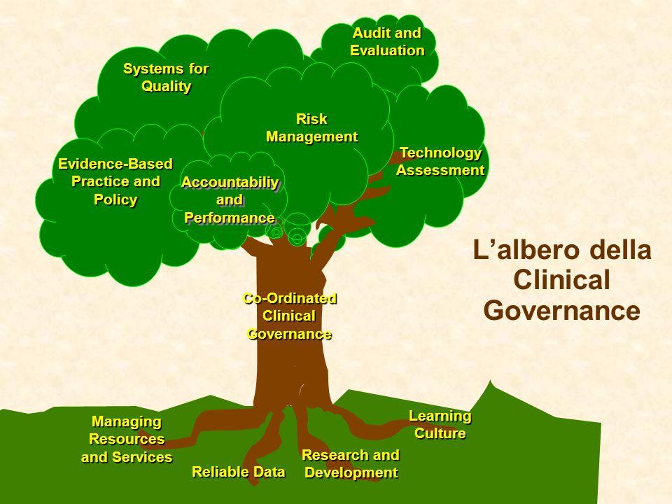 L'albero della Clinical Governance