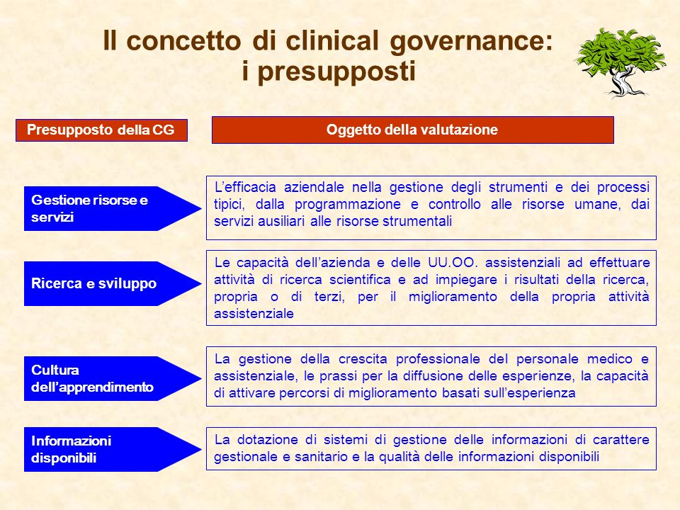 Il concetto di clinical governance: i presupposti