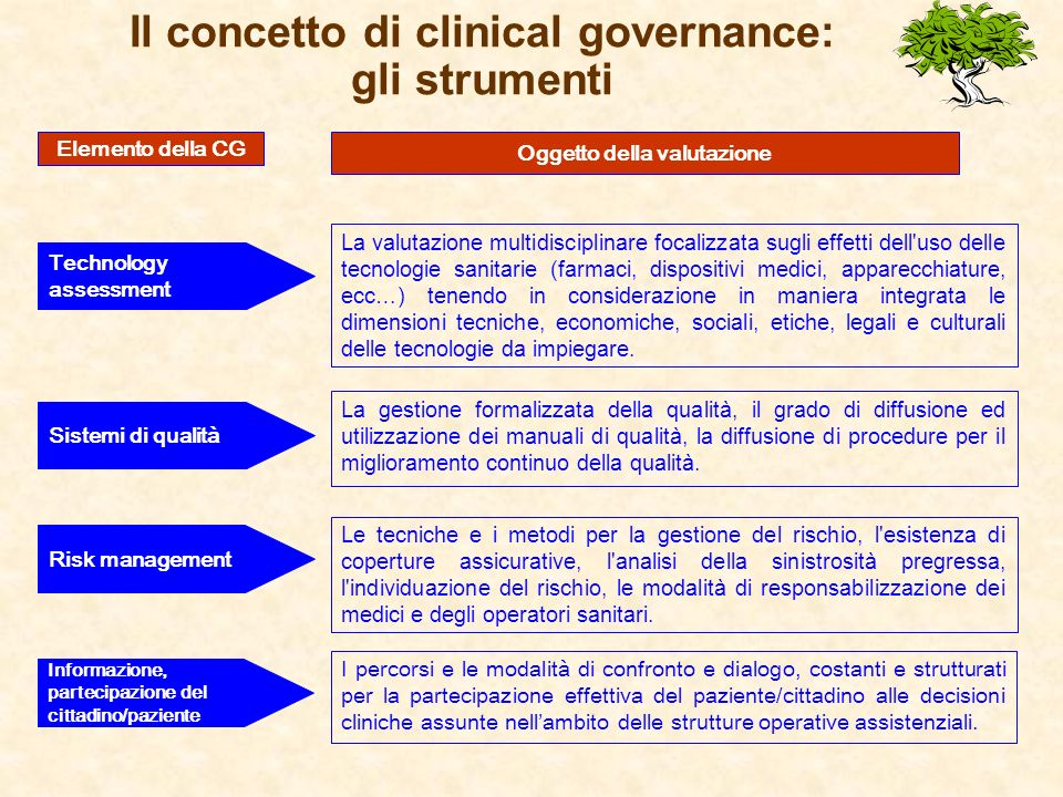 Il concetto di clinical governance: gli strumenti