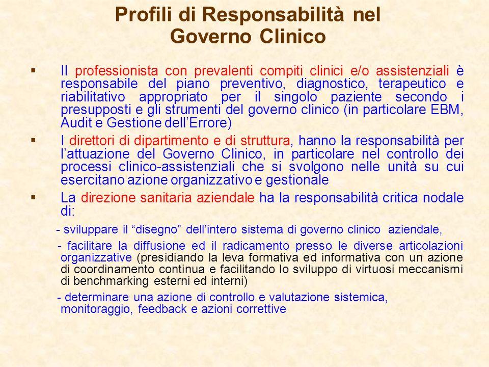Profili di Responsabilità nel Governo Clinico