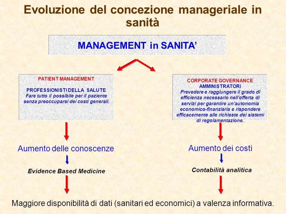 Evoluzione del concezione manageriale in sanità