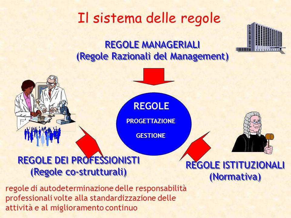 Il sistema delle regole