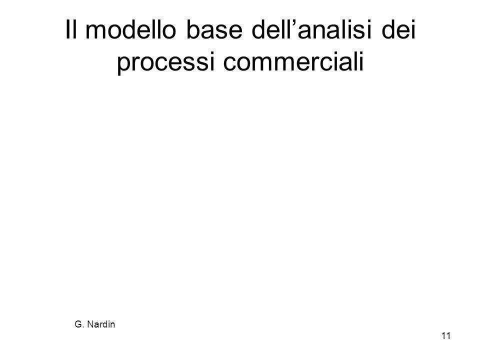 Il modello base dell'analisi dei processi commerciali
