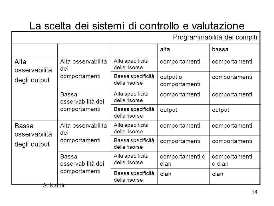 La scelta dei sistemi di controllo e valutazione