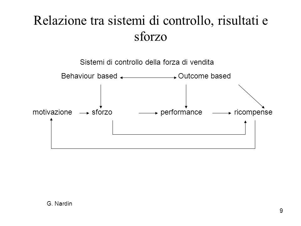 Relazione tra sistemi di controllo, risultati e sforzo