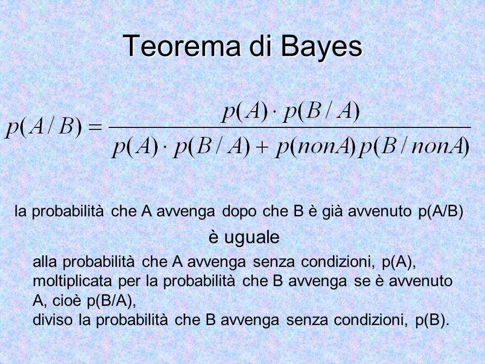 Teorema di Bayes è uguale