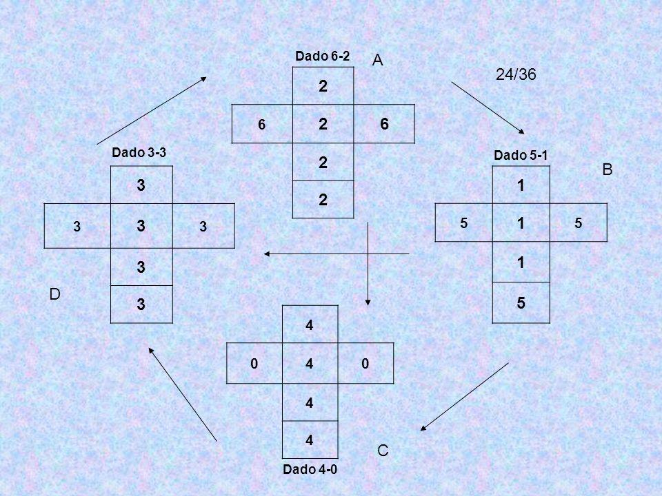 Dado 6-2 2 6 A 24/36 Dado 3-3 3 Dado 5-1 1 5 B D 4 Dado 4-0 C