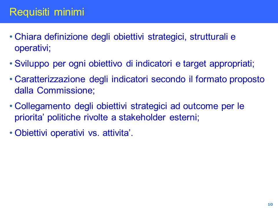 Requisiti minimi Chiara definizione degli obiettivi strategici, strutturali e operativi;