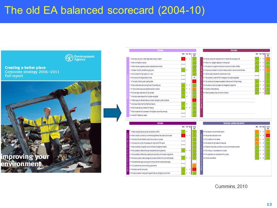 The old EA balanced scorecard (2004-10)
