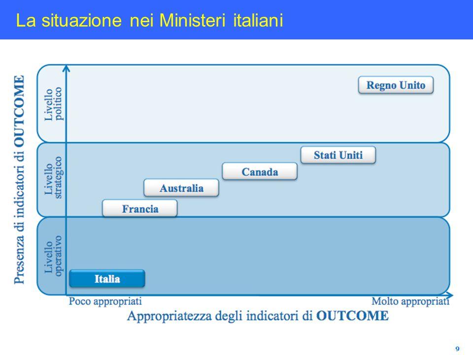 La situazione nei Ministeri italiani