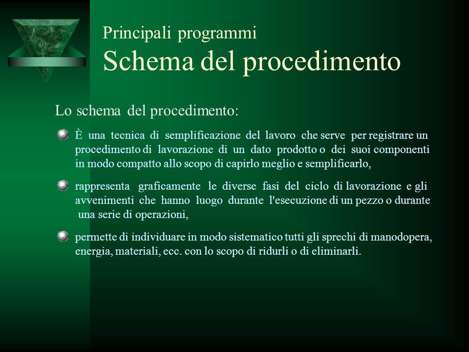 Principali programmi Schema del procedimento