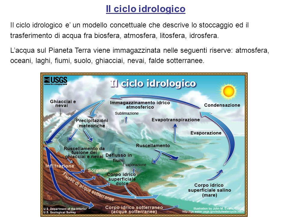Il ciclo idrologico