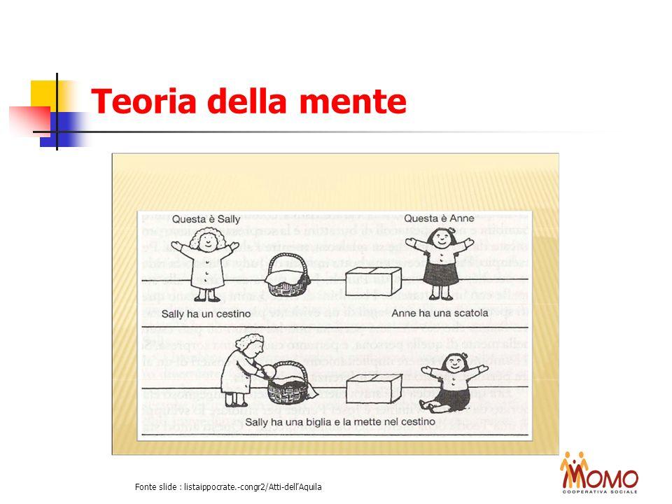 Fonte slide : listaippocrate.-congr2/Atti-dell'Aquila