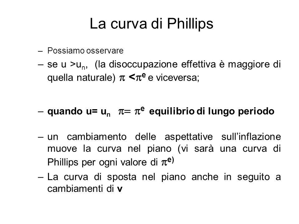 La curva di Phillips Possiamo osservare. se u >un, (la disoccupazione effettiva è maggiore di quella naturale) p <pe e viceversa;
