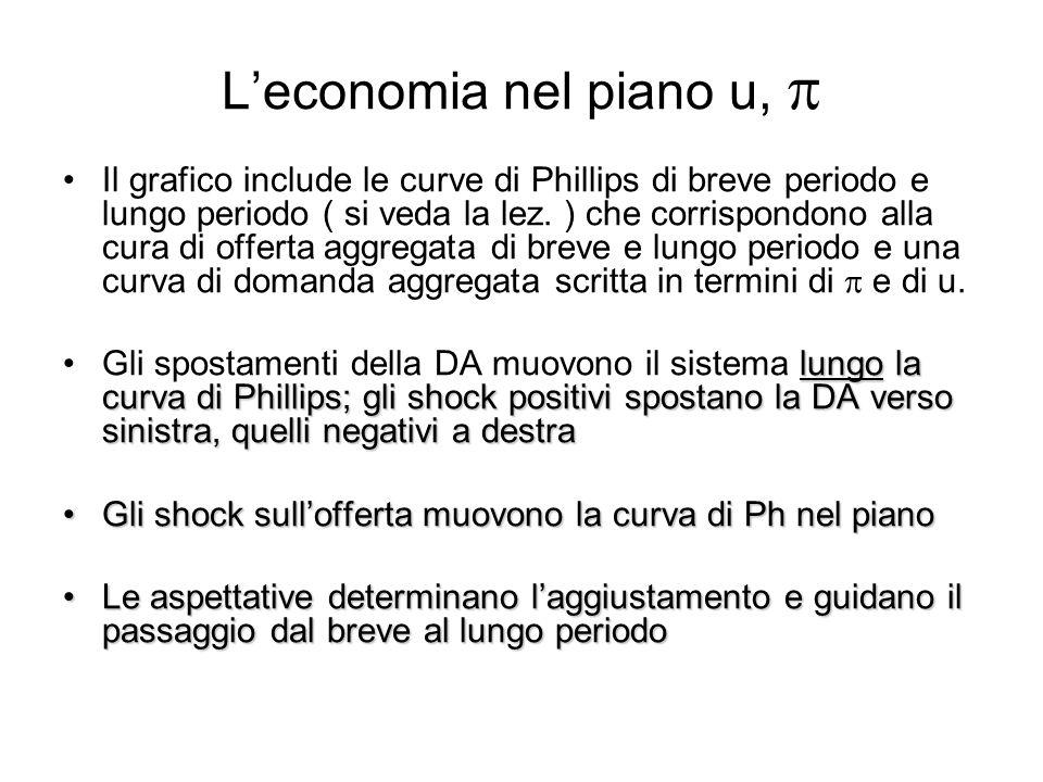 L'economia nel piano u, p