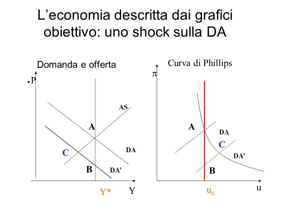 L'economia descritta dai grafici obiettivo: uno shock sulla DA