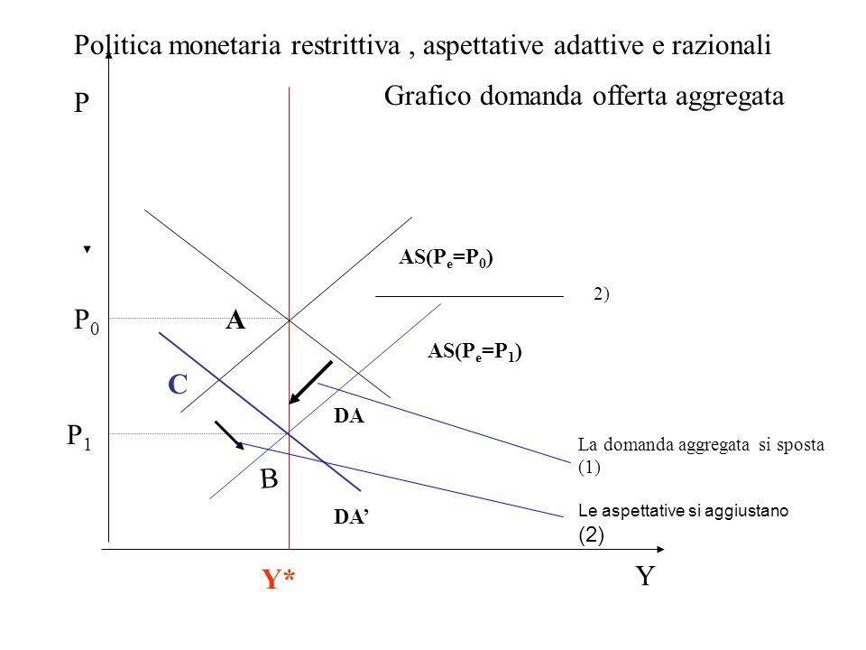 Politica monetaria restrittiva , aspettative adattive e razionali
