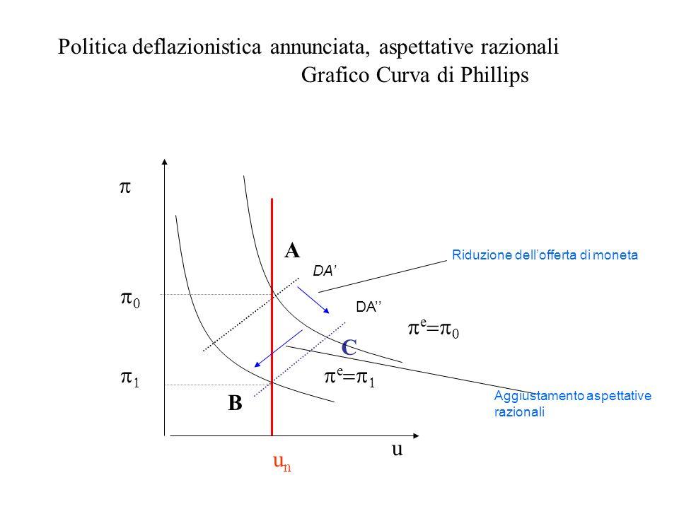 Politica deflazionistica annunciata, aspettative razionali