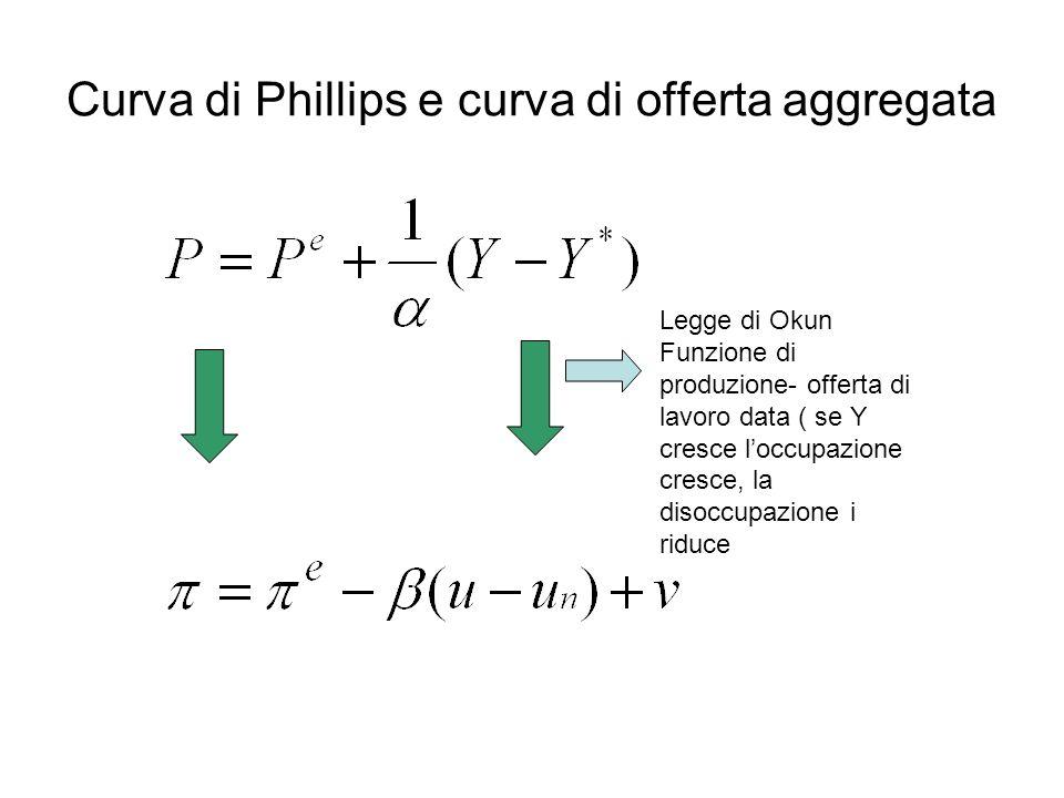 Curva di Phillips e curva di offerta aggregata