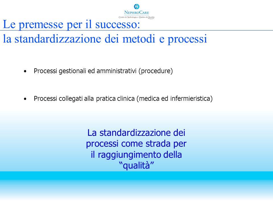 Le premesse per il successo: la standardizzazione dei metodi e processi
