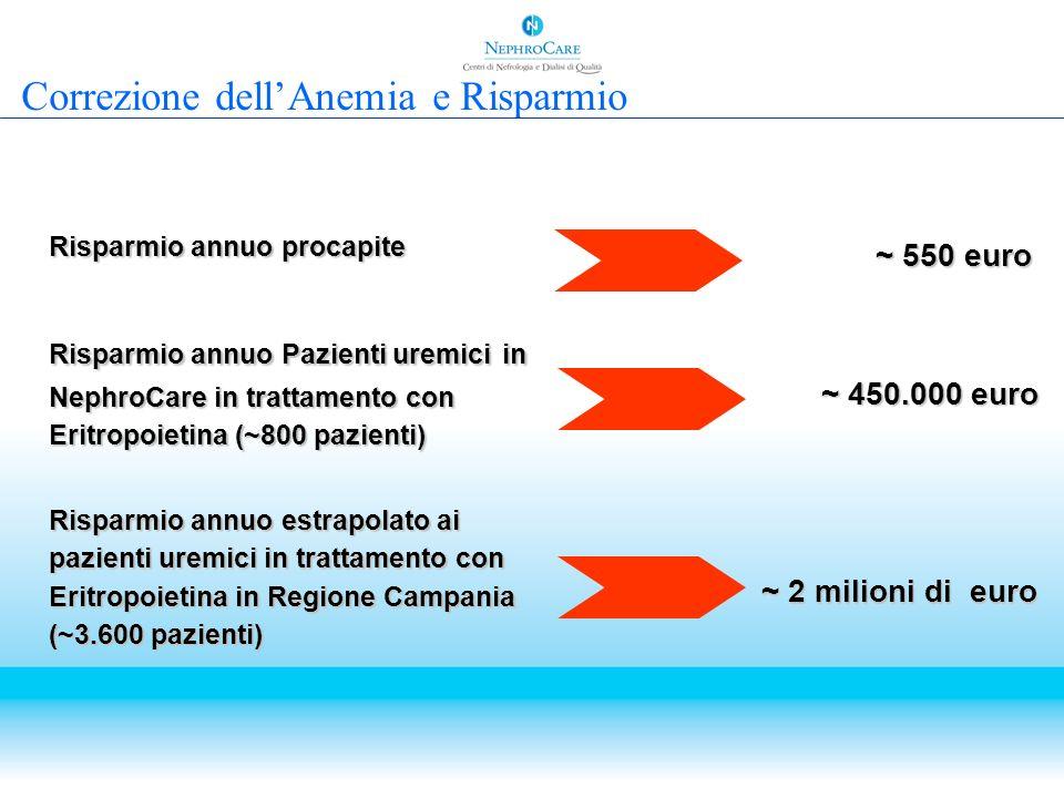 Correzione dell'Anemia e Risparmio