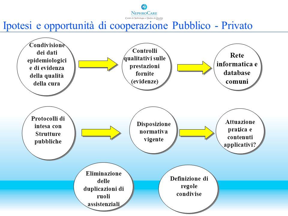 Ipotesi e opportunità di cooperazione Pubblico - Privato