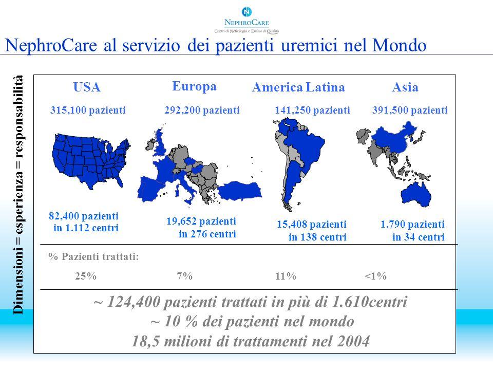 NephroCare al servizio dei pazienti uremici nel Mondo