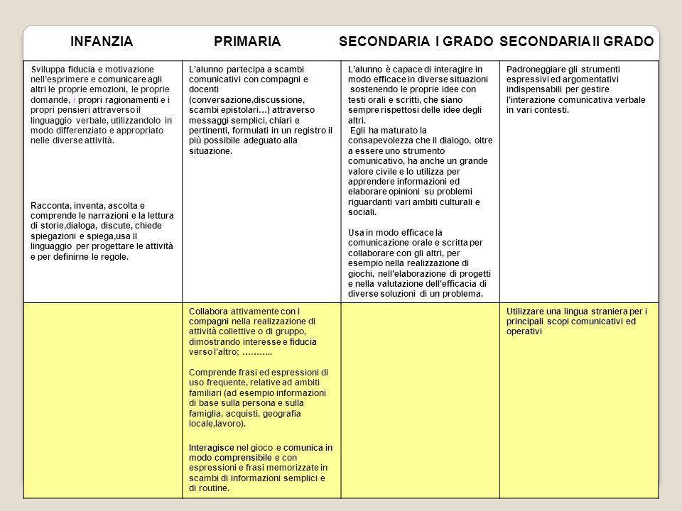 INFANZIA PRIMARIA SECONDARIA I GRADO SECONDARIA II GRADO