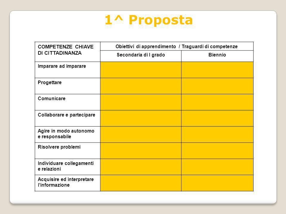 Obiettivi di apprendimento / Traguardi di competenze