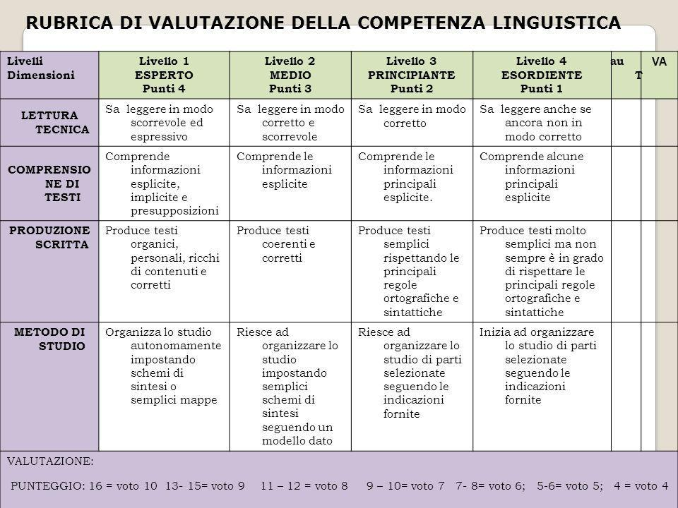 RUBRICA DI VALUTAZIONE DELLA COMPETENZA LINGUISTICA