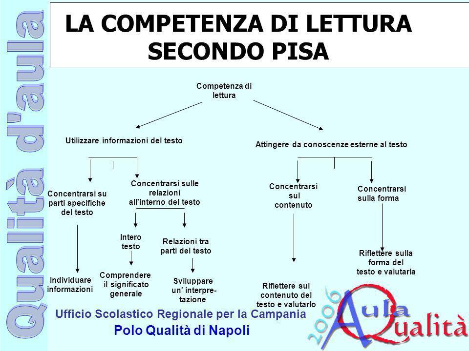 LA COMPETENZA DI LETTURA SECONDO PISA