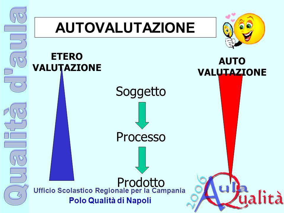 AUTOVALUTAZIONE Soggetto Processo Prodotto ETERO VALUTAZIONE