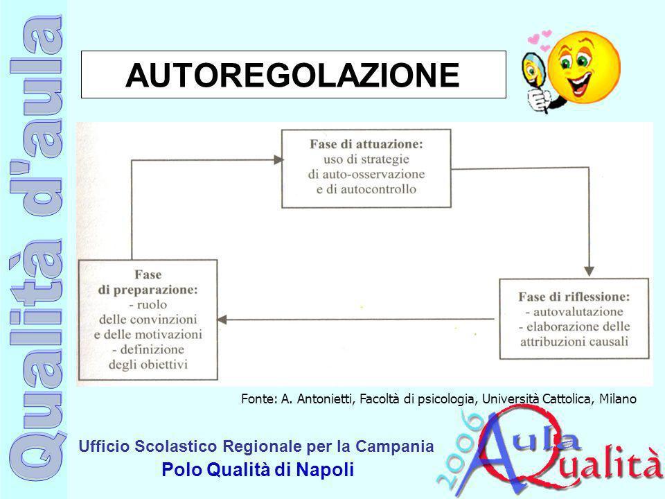 AUTOREGOLAZIONE Fonte: A. Antonietti, Facoltà di psicologia, Università Cattolica, Milano